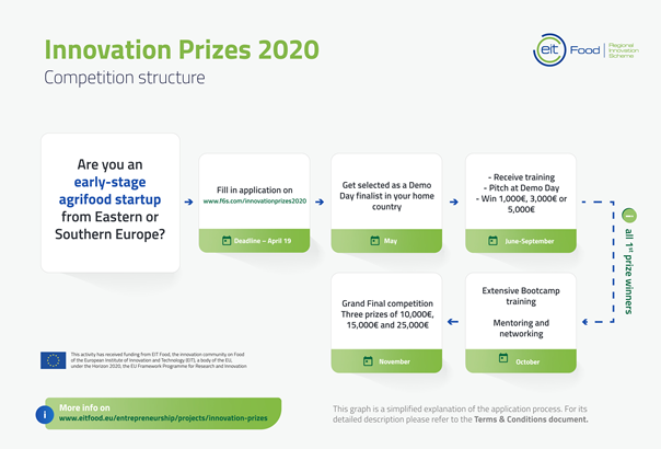 Innovation_Prizes (originál)